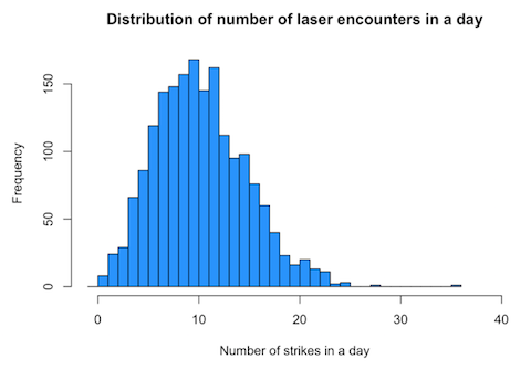 Distribution of laser encounters