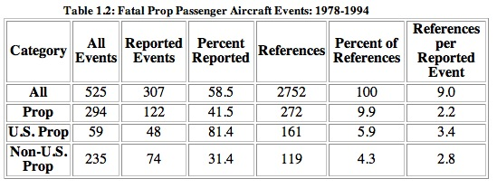 Table 1.2: Fatal Prop Passenger Aircraft Events: 1978-1994